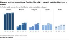 Pinterest and Instagram Usage Doubles Since 2012, Growth on Other Platforms is Slower via @angela4design from Pew Center