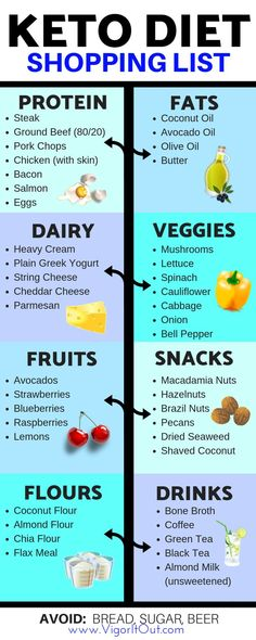 Keto shopping list for beginners to take to the grocery store for your low carb diet. Learn the best keto supplements and products to take to lose weight, beat the keto flu, and get the benefits of energy on the ketogenic diet. keto benefits for men Keto Shopping List, Keto Flu, Starting Keto Diet, Keto Supplements, Diets For Beginners, Good Fats, Keto Meal Plan, Low Carb Diet, Best Diets