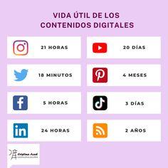 5 formas de alargar la vida de tus contenidos digitales - Blog-o-corp. Blog de Cristina Aced