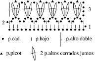 Resultado de imagen de puntillas de ganchillo