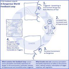 A Dangerous World Feedback Loop http://www.pinterest.com/gwenhwyfar111/when-shadows-grow-longer-ptsd/