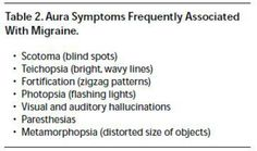 Aura is common in migraines.. i typically get this before