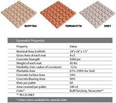 Product Info for Drivable Grass® - a Permeable Paver