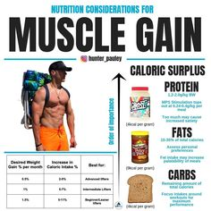 Nutrition for Muscle Gain! Caloric Surplus: Increasing energy intake above basel. Nutrition for Muscle Gain! Caloric Surplus: Increasing energy intake above baseline maintenance cal Gain Weight Men, Ways To Gain Weight, How To Lose Weight Fast, Weight Loss, Lost Weight, Gain Muscle Fast, Build Muscle, Muscle Building, Gaining Muscle