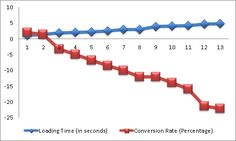 Reduce page load time to increase conversions