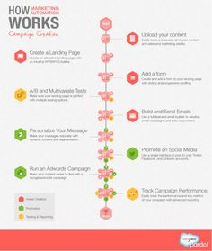 How Marketing Automation Works from @Pardot