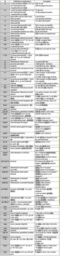 I want to learn French I said. homophones=>words which is pronounced the same as other words but differ in spelling or meaning or origin Ap French, Core French, French Words, French Quotes, French Teacher, Teaching French, How To Speak French, Learn French, Homophones Words