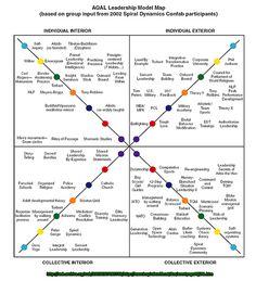 AQAL Leadership Model Map by kentbye, via Flickr