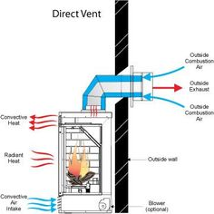 Direct Vent Gas Fireplace Venting Explained Fireplaces