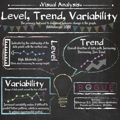 Level, Trend, Variability graphic to help you study for your BCBA exam by Rogue ABA