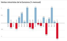 Ventas minoristas EU