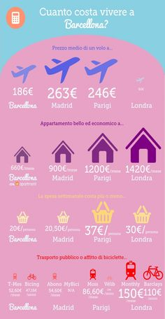 How much does it cost to live in Barcelona? Infographic