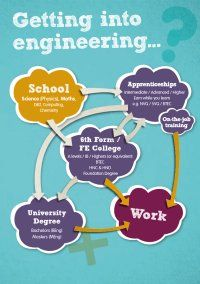 Careers resource images/March 2014 careers resource images/Route map for young people.jpg (200 x 284)
