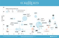 From Alibaba to Zynga: 21 Of The Best VC Bets Of All Time And What We Can Learn From Them