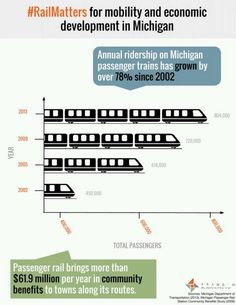 Rail ridership in Michigan