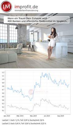Zinsentwicklung 2015 jetzt top Konditionen sichern. #immobilien #haus #baufinanzierung #hausbau #zinsen #real #estate http://improfit.de