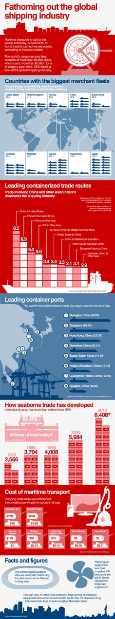 In numbers: The world's shipping industry