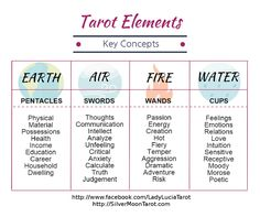Tarot Elements & KeyConcepts- CLICK to get my FREE printable Basic Study Guide for Beginner Tarot Readers!