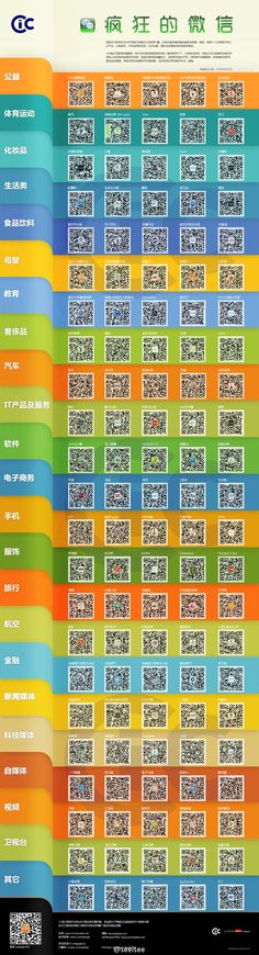 Infographic directory of all brands on WeChat.