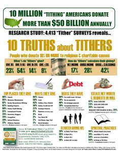 tithing-statistics-trends-infographic