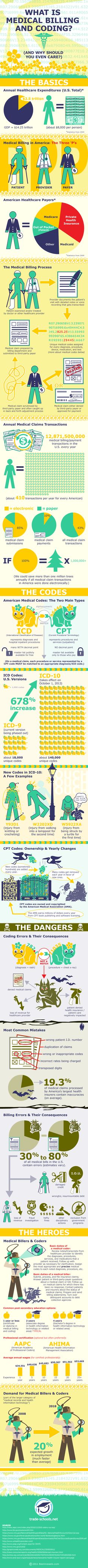 What is medical billing and coding? Check out this infographic to learn why medical coders and billers should be admired as heroes in the medical field. Medical Coder, Medical Billing And Coding, Medical Careers, Medical Terminology, Medical Assistant, Medical Coding Course, Health Information Management, Manager Humor, Lab