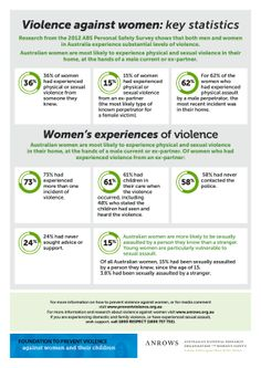 Dating violence statistics in Australia