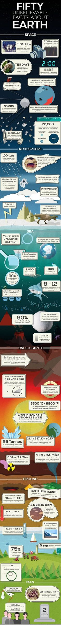 This infographic depicts 50 facinating facts about Earth that may surprise you.