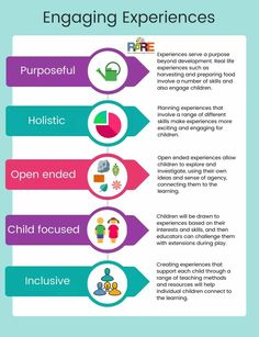 Just a nice explanation of quality learning experiences which shows links with EYLF Principles and Practices. Preschool Education, Early Education, Early Childhood Education, Early Childhood Activities, Classroom Activities, Eylf Learning Outcomes, Learning Stories Examples, Emergent Curriculum, Reflective Practice