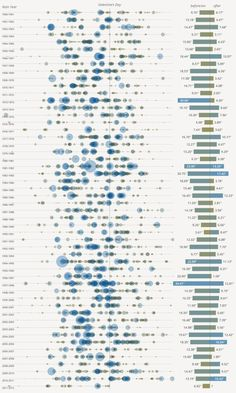 50 years of rainfall in SF by Stephen Von Worley