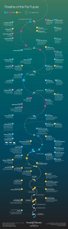 Timeline of the Far Future — Information is Beautiful — Infographics