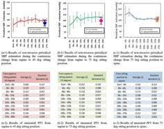 (2016). Continuous non-invasive blood pressure during continuous repositioning by pulse transit time. Cogent Engineering: Vol. 3, No. 1, 1221202. doi: 10.1080/23311916.2016.1221202