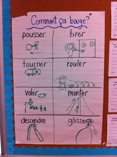 Comment ça bouge? Anchor Chart in French - simple machines - group cut and sort en français