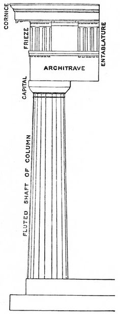 The Doric order is the oldest and simplest of the classical orders. It is composed of a vertical cylinder that is wider at the bottom. It generally has neither a base nor a detailed capital. It is instead often topped with an inverted frustum of a shallow cone or a cylindrical band of carvings.