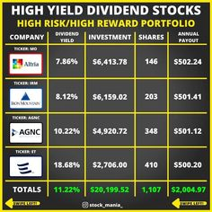 Value Investing, Investing Money, Dividend Investing, Investment Group, Dividend Stocks, Financial Tips, Financial Literacy, Money Talks, Money Management