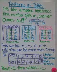 Math – Patterns in tables anchor chart for school. education Math – Patterns in tables anchor chart for school. Math Charts, Math Anchor Charts, Fourth Grade Math, Third Grade Math, Grade 3, Math Patterns, Number Patterns, Fun Math, Maths