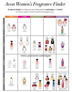 Avon Women's Fragrance Finder Chart - Choose your perfect Avon perfume by scent type or mood. Avon Perfume, Hermes Perfume, Perfume Scents, Best Perfume, New Fragrances, Perfume Oils, Avon Facebook, Fragrance Finder, Skin Care