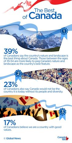 What other countries think of Canada is interesting, but perhaps the most important thing is what we think of ourselves. So how do Canadians actually feel about Canada? Canada 150, Other Countries, Our Country, Good Things, Landscape, Nature, Scenery, Naturaleza, Nature Illustration
