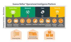 Real time analysis using Guavus Reflex Operational Intelligence Platform - http://www.predictiveanalyticstoday.com/real-time-analysis-using-guavus-reflex-operational-intelligence-platform/