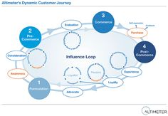 Influence Loop, The Dynamic Customer Journey