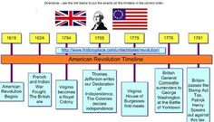 American Revolution Timeline   Inspiration Template and Sample. Students will use a web resource to put important events during the American Revolution in the correct order on the timeline. Template and Sample included. You will need the Inspiration software to open this file. (*.ins file)Virginia Studies SOL VS.5-The student will demonstrate knowledge of the role of Virginia in the American Revolution.Thank you so much for downloading this FREEBIE!