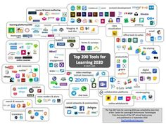 Analysis 2020 – Top Tools for Learning 2020 Jean Piaget, Training Manager, Classroom Training, Instructional Design, Google Classroom, Social Networks, Online Courses, Bullet Journal