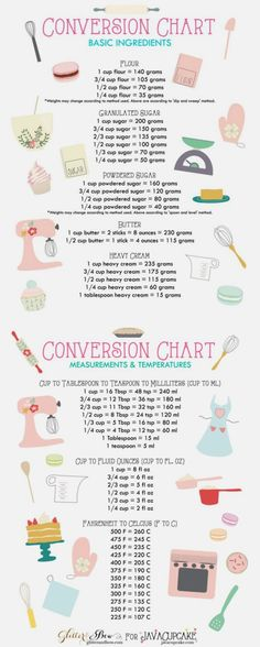 Cooking conversion chart When you're new to cooking, helpful cooking tips and hacks change everything. You'll go from mac and cheese to baking a souffle in no time! Kitchen Cheat Sheets, Kitchen Measurements, Baking Tips, Baking Basics, Beginner Baking Recipes, Beginner Cooking, Baking Secrets, Cooking For Beginners, Baking Ideas