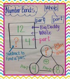 missing part anchor chart. Kindergarten Anchor Charts, Math Anchor Charts, Kindergarten Math, Teaching Math, Second Grade Math, Grade 1, Math Numbers, Decomposing Numbers, Eureka Math