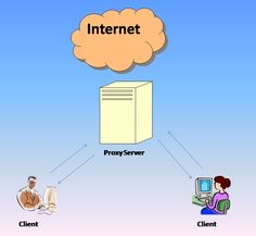 Proxy servers are the computer that offers a computer network service to allow…