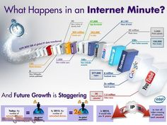 """What happens in an """"Internet Minute""""?"""