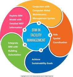 How To Use BIM In Facilities Management? - Evolution, growth and acceptance of BIM is impressive. This technology clearly adds value to a construction project right through the stages of conceptualization, design, construction scheduling, cost estimation, facility management, renovation and demolition.