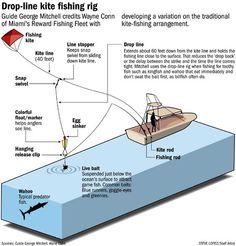 kite fishing   kite-fishing