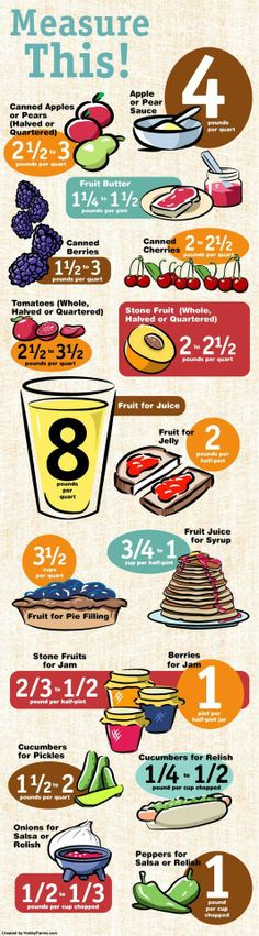 How to calculate how much produce you need when canning. - Jane Eat Now Photo Station