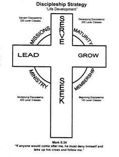 Masterlife discipleship