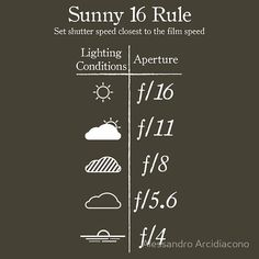 The Sunny 16 rule for shooting >>> This is a great standard to use.